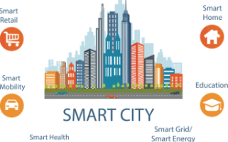 Smart Cities Solution Example